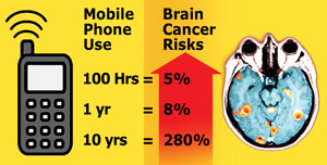 brain-cancer-risks-colour