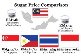 sugar-price