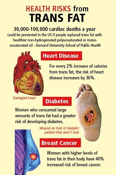 trans fat 6